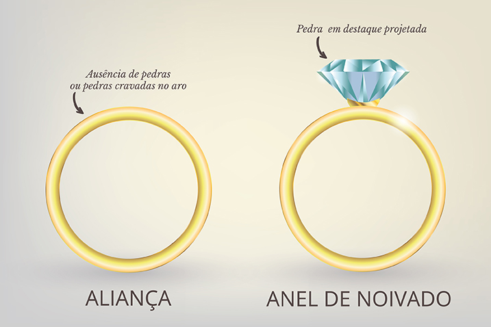 32891cbaa4c Tudo sobre jóias  A diferença entre aliança e anel de noivado - O Pedido